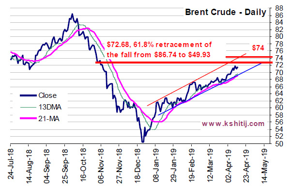 Apr'19 Crude Oil Report