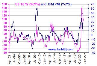 Oct'21 US Treasury Report