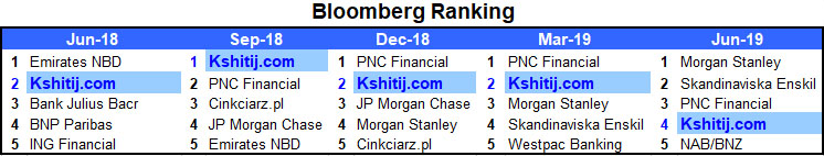 Bloomberg Ranking in last 5 Quarters