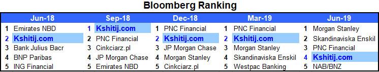 Bloomberg Ranking in last 5 Quarters