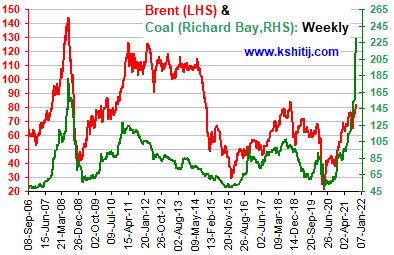 Oct'21 Crude Oil Report