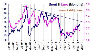 Oct'18 Euro Report