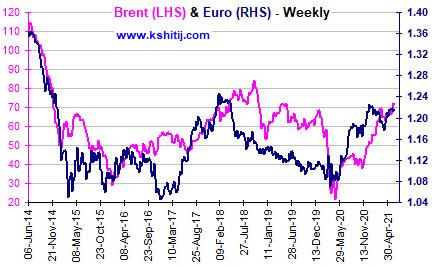 June'21 EURUSD Report