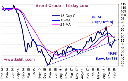 Feb'19 Crude Oil Report