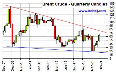 Mar'21 Crude Oil Report