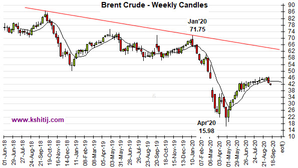 Sep'20 Crude Oil Report