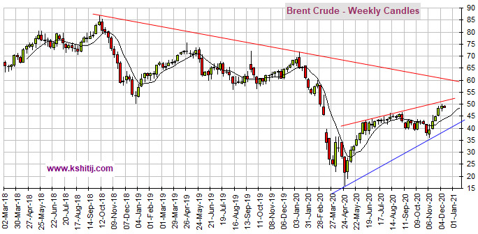 Dec'20 Crude Oil Report