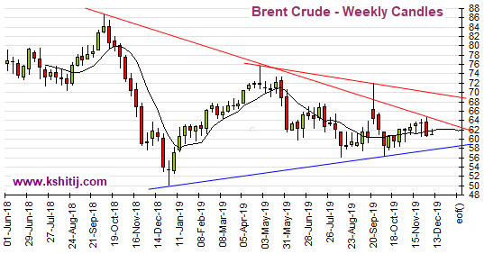 Dec'19 Crude Oil Report