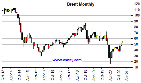 Jan'21 Crude Oil Report