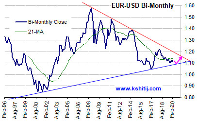 Jan'20 EURUSD Report