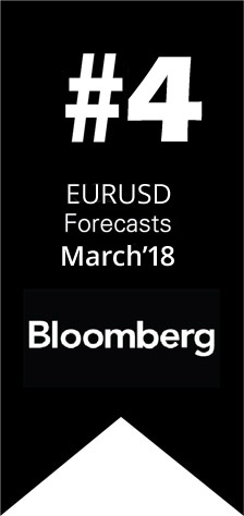 Ranked #4 worldwide by Bloomberg for EURUSD Forecast