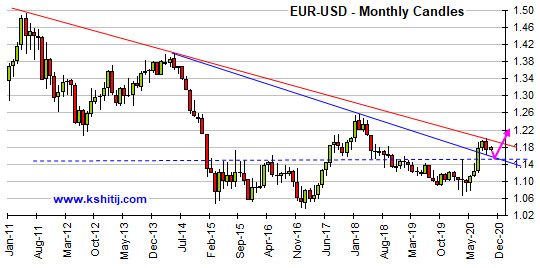 Oct'20 EURUSD Report