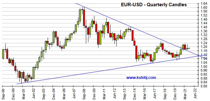 Aug'21 EURUSD Report