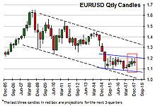 Euro Longterm Forecast