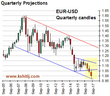 EURUSD Qrtly Projections
