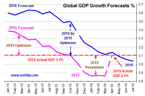Global GDP Growth Forecasts