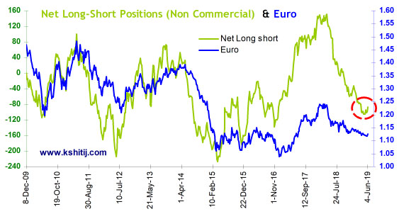 June'19 EURUSD Report