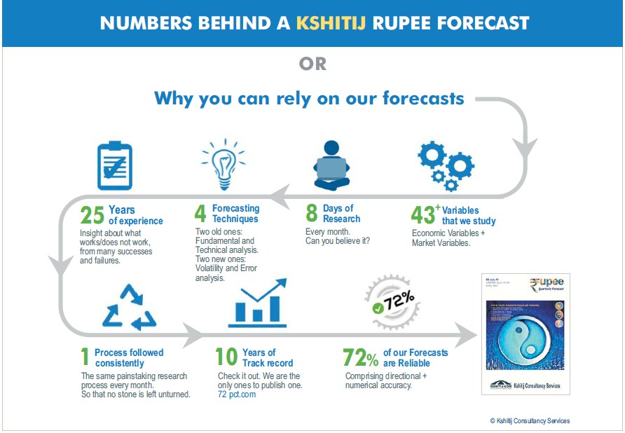 Numbers behind a Kshitij Rupee Forecast