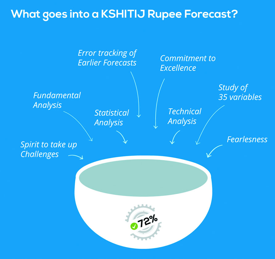 What goes into a Kshitij Rupee Forecast?