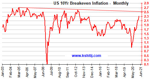Mar'21 US Treasury Report