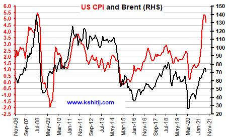 Sep'21 Crude Oil Report
