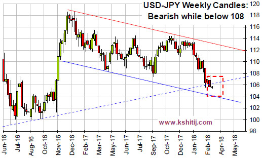 USDJPY Mar'18 Report