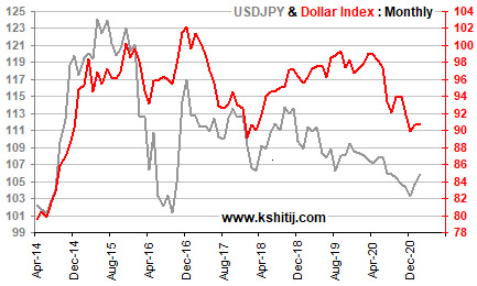 Feb'21 USDJPY Report