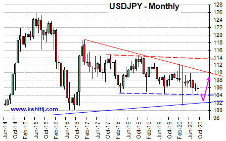 USDJPY Oct'20 Report
