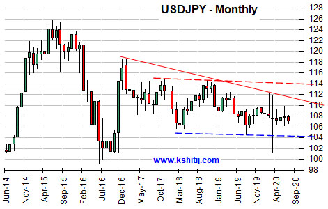 July'20 USDJPY Report