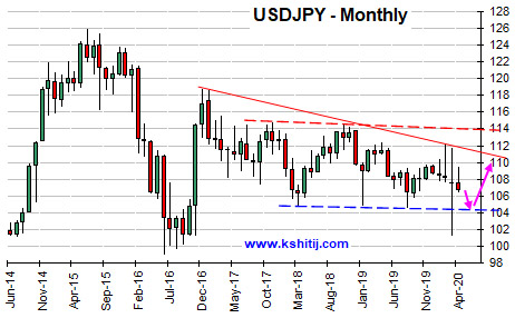 May'20 USDJPY Report