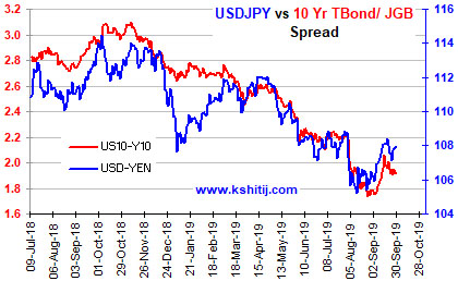 USDJPY Sep'19 Report