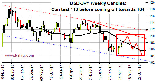USDJPY Apr'18 Report