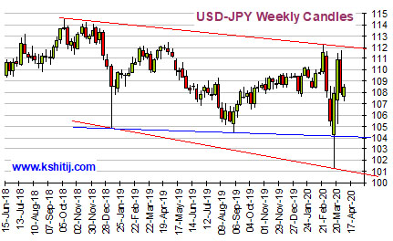USDJPY Mar'20 Report
