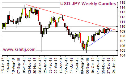 USDJPY Dec'19 Report