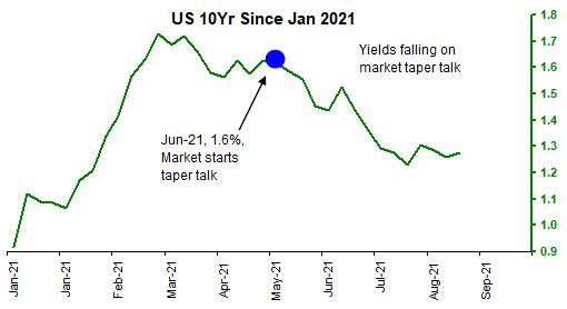 Aug'21 US Treasury Report