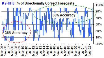 Directional Accuracy Chart