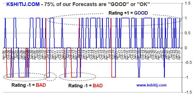 72% forecast Chart