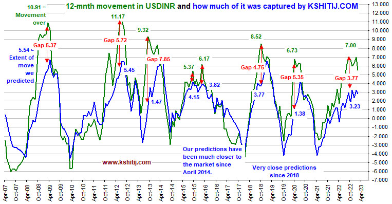 12-month movement in USDINR was captured by Kshitij.com